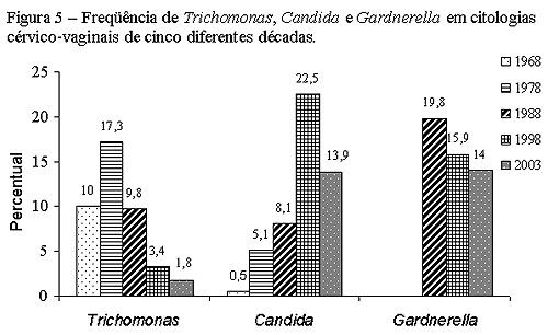 gardinella és trichomonas szodabikarbona bélféreg