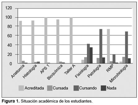 EVALUACIÓN DE LOS ESTILOS DE APRENDIZAJE EN ESTUDIANTES DE MEDICINA